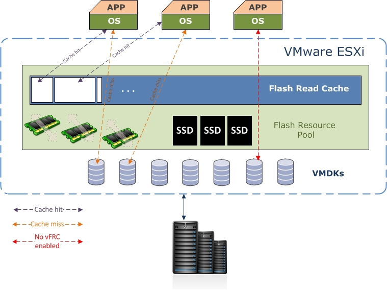 VFRC Architecture Overview