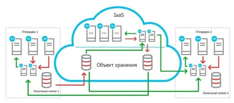 Резервное копирование в облако –Commvault v11