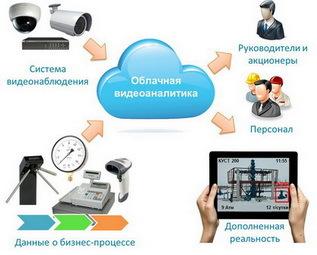 Переход к облачной видеоаналитике: проблемы и решения