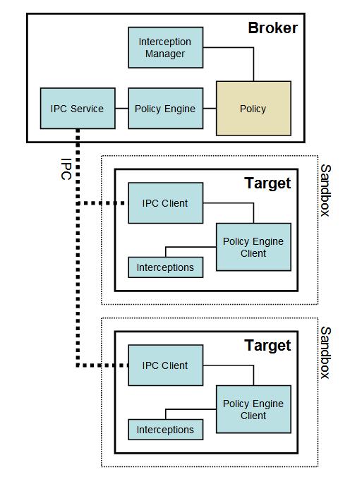 Браузеры и app specific security mitigation. Часть 3. Google Chrome