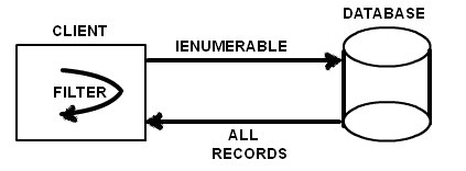 ienumerable schema
