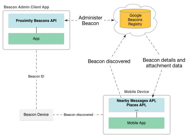Google's beacon platform. Часть 1 — Proximity beacon API
