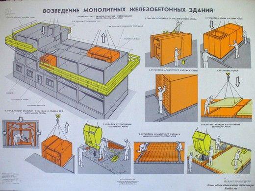 Возведение монолитных железобетонных зданий
