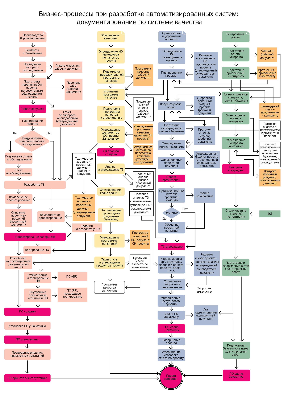 Система менеджмента качества как разобраться в стандартах и  Бизнес процессы при разработке автоматизированных систем документирование по системе качества Рисунок кликабелен