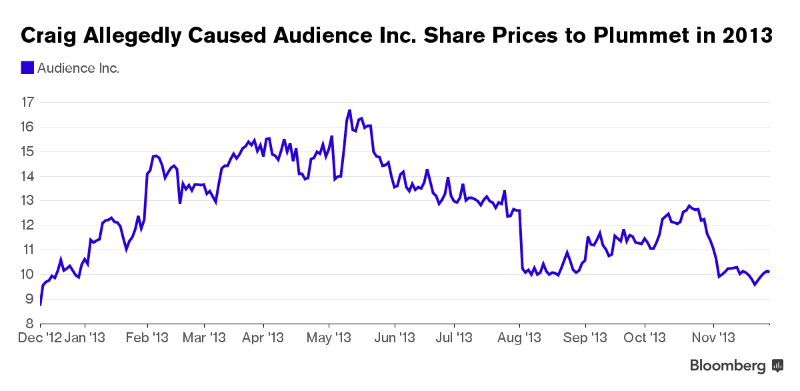 Манипулирование ценами акций с помощью поддельных новостей: Как не попасться на удочку