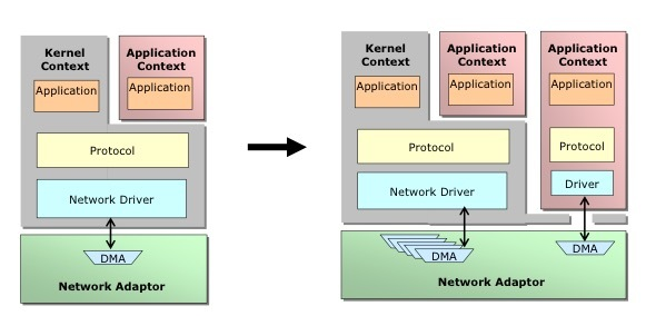 [Питер] Встреча про OpenOnload: высокопроизводительный сетевой стек для Lin ...