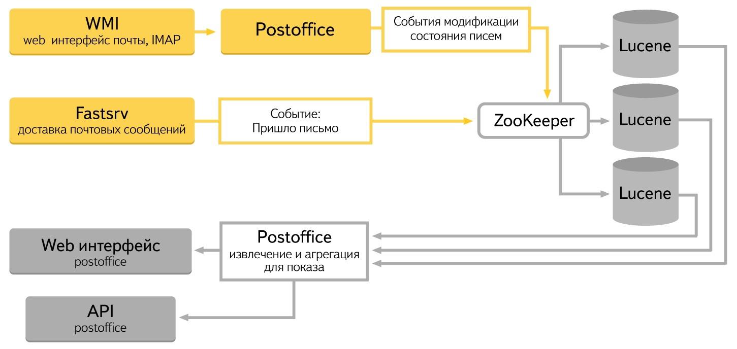 Почтовый офис Яндекса: как мы сделали сервис, анализирующий результаты рассылок в реалтайме