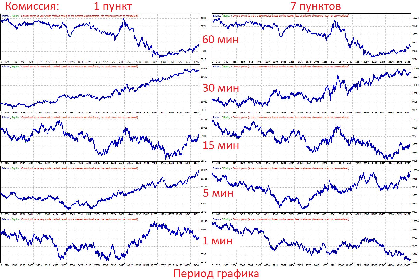 Вычисление алгоритма на рынке форекс тз на разработку сайта форекс