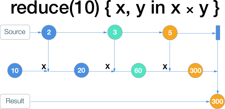 RxSwift шпаргалка по операторам (+ PDF) / Хабр