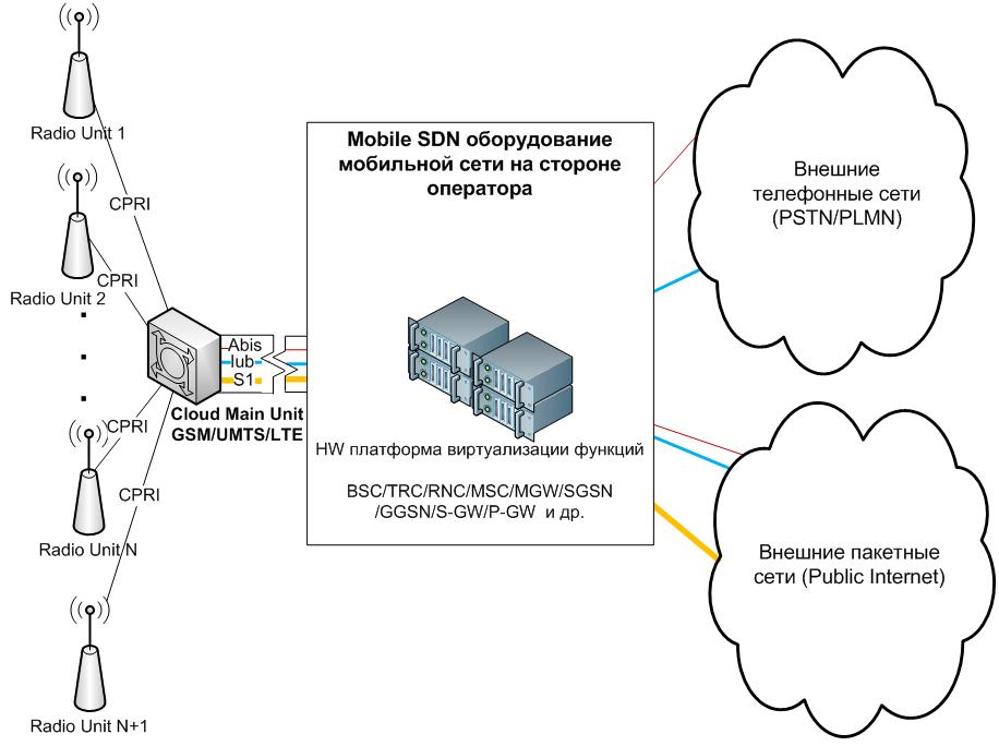 Мобильная сеть, построенная по