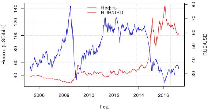 О линейной регрессии: байесовский подход к курсу рубля