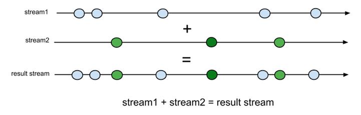 stream_merge