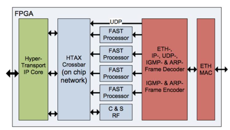 Использование FPGA и языка DSL для ускорения HFT-торговли