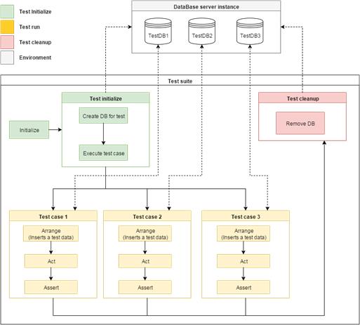 Схема розробленого процесу тестування