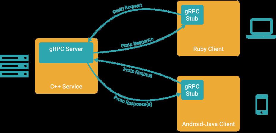 gRPC — фреймворк от Google для удалённого вызова процедур