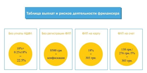 Как получить деньги фрилансеру украина как понять работа удаленно