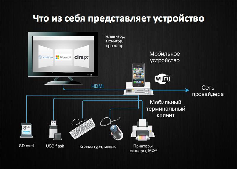 Мобильный терминальный клиент, как зарождалась идея