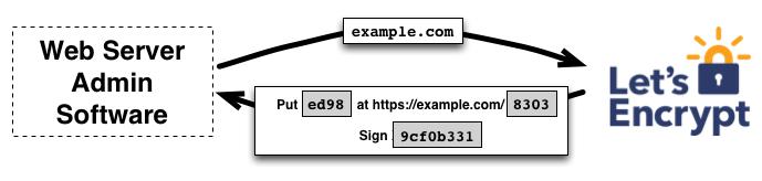 http://letsencrypt.org_challenge