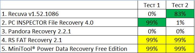 Тест бесплатных программ для восстановления данных