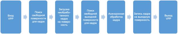 Операции масштабирования в Intel Media SDK