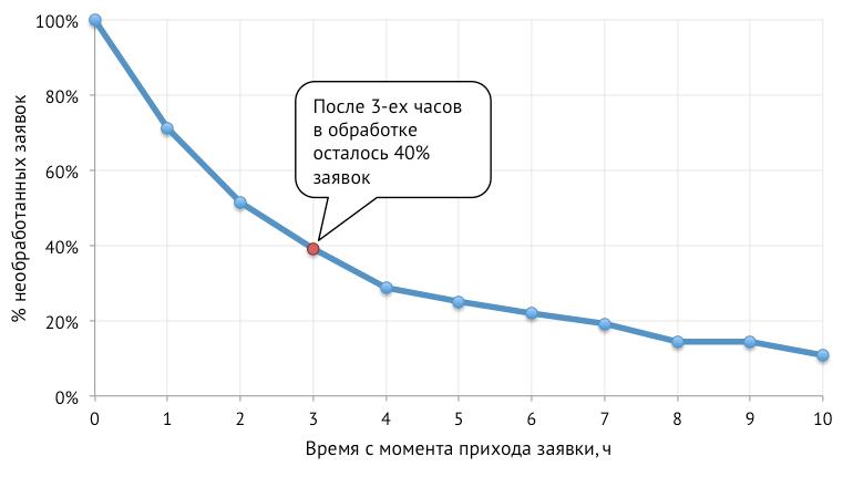 Оптимизация бизнес-процессов при помощи кривых выживаемости