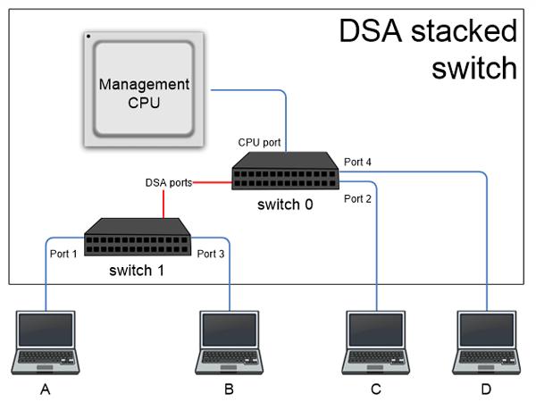 Введение в Distributed Switch Architecture: технология управления сетью как единым устройством