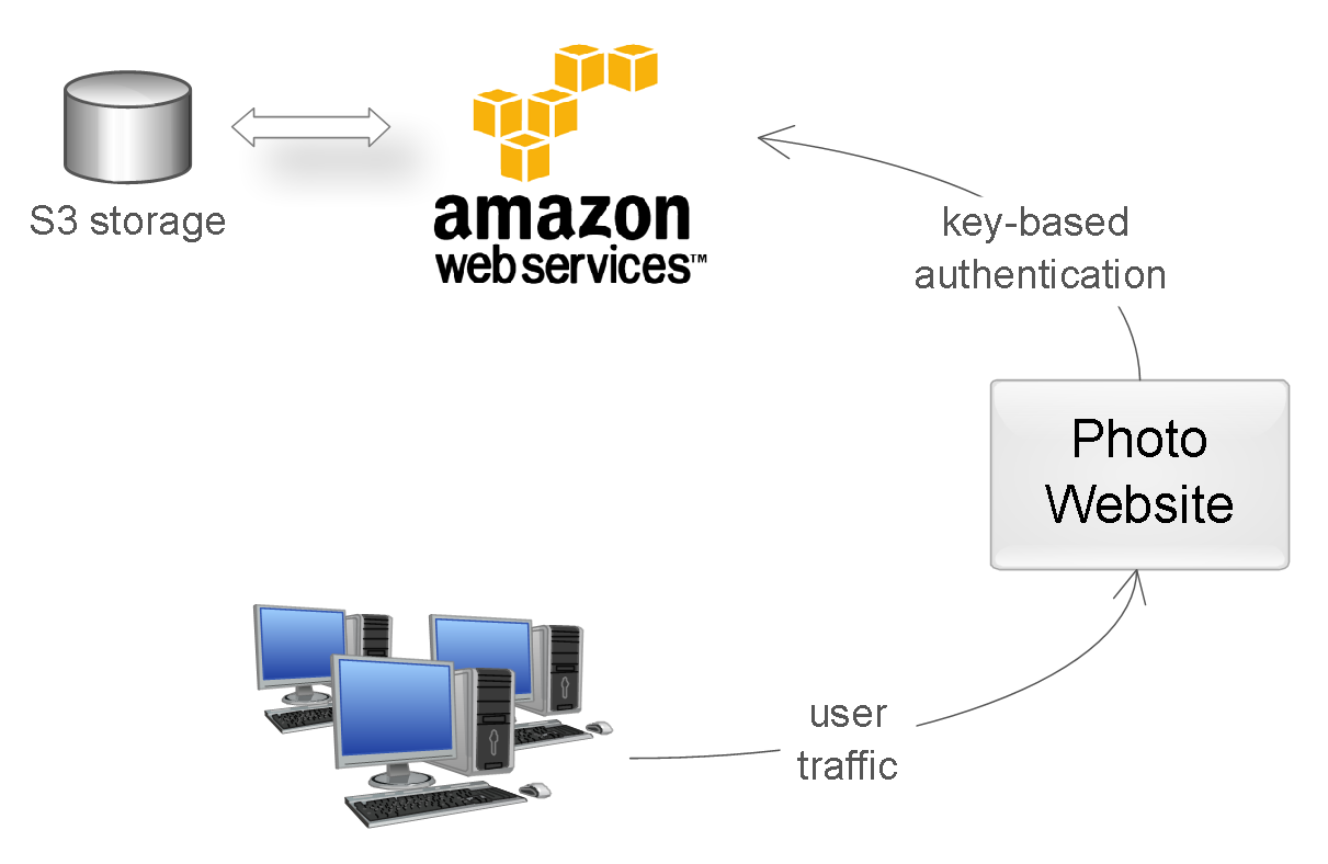 Схемы аутентификации в http