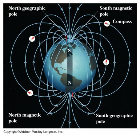 использование магнитного поля земли для полета