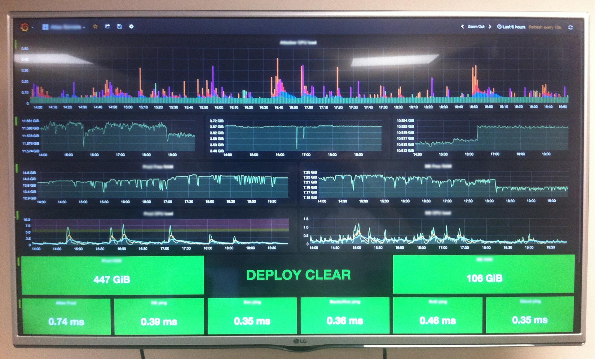 Визуальный мониторинг серверной инфраструктуры на базе Nagios + Grafana