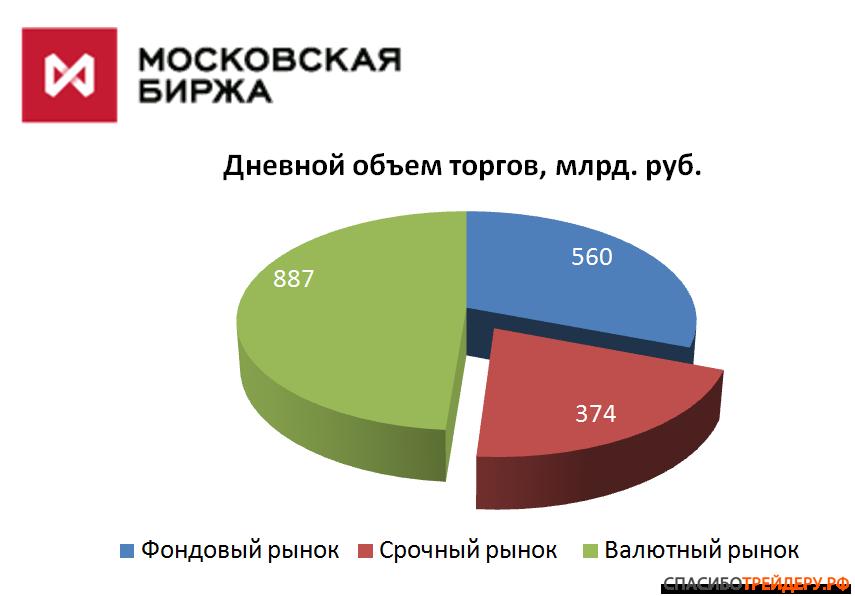 Торги на московской бирже заканчиваются в обсуждение брокеров форекс