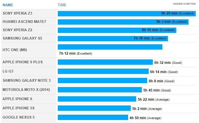 Sony Xperia Z3 побила рекорд продолжительности работы в рейтинге флагманских смартфонов