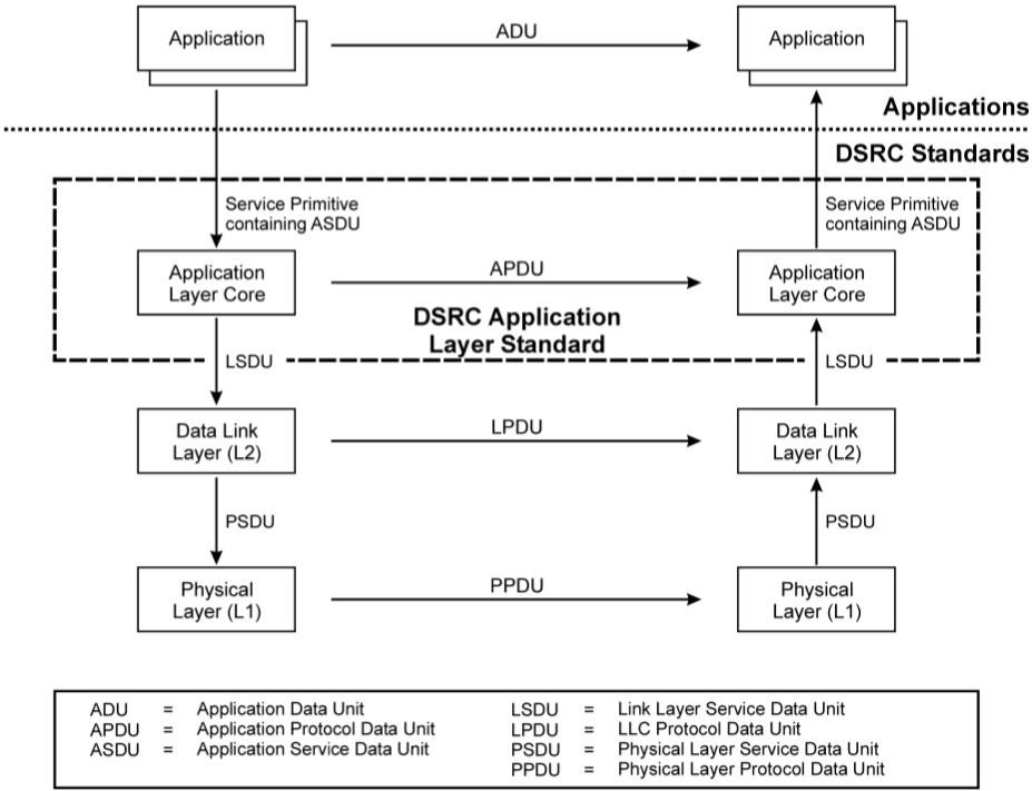 Стек DSRC