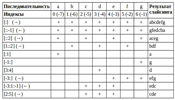 Python: коллекции, часть 2: индексирование, слайсинг, сортировка