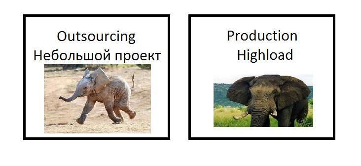 PostgreSQL: ������ �� ����������