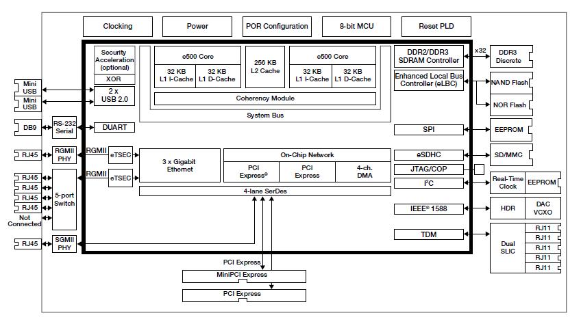 Структурная схема P1020RDB