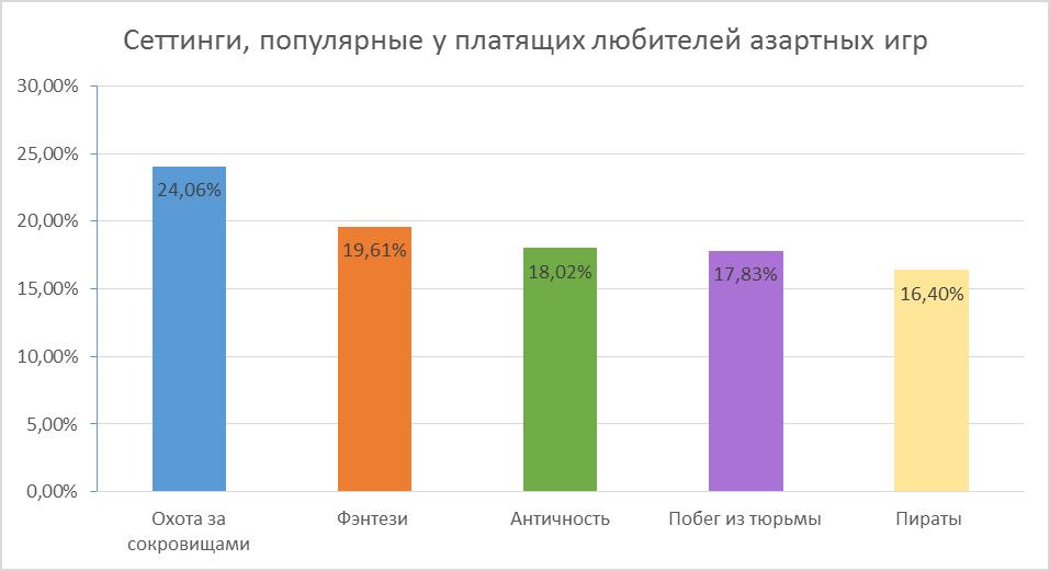 статистика привлечения к отвественности за азартные игры в 2010 сг