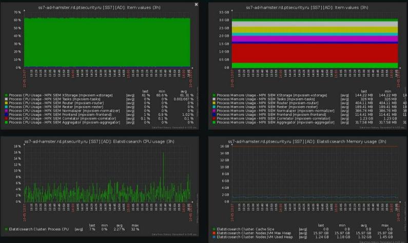 Zabbix для DevOps: как мы внедряли систему мониторинга в процессы разработки и тестирования