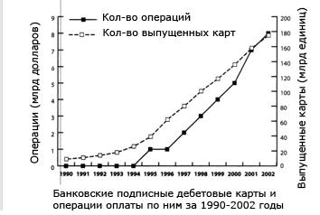 «Взлет дебета» в 95-м или какие уроки рынок мобильных платежей может извлечь из истории