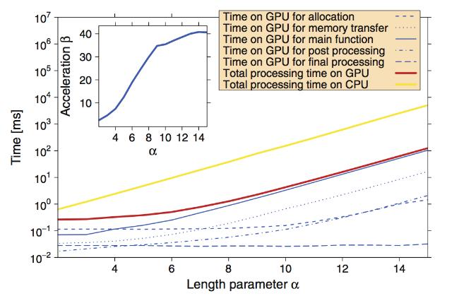GPU vs CPU: Почему для анализа финансовых данных применяют графические процессоры