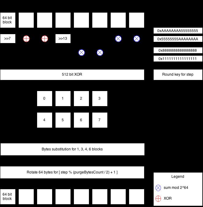 Исходные коды и реализация.