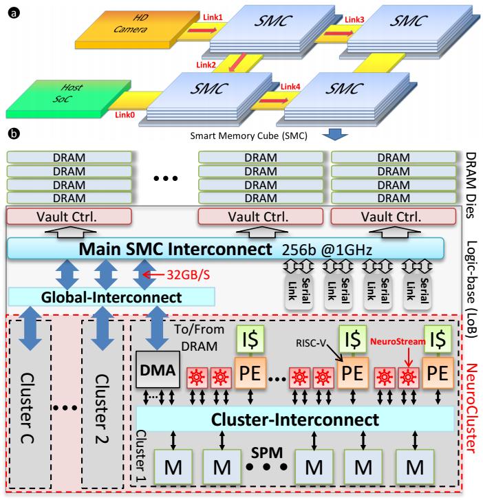 Neurostream — новый чип для глубокого обучения