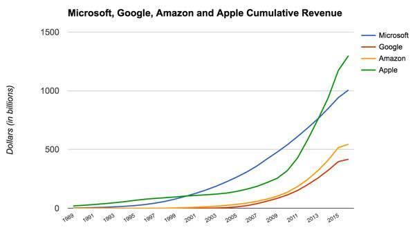 Кумулятивный доход Microsoft превысил 1 триллион долларов