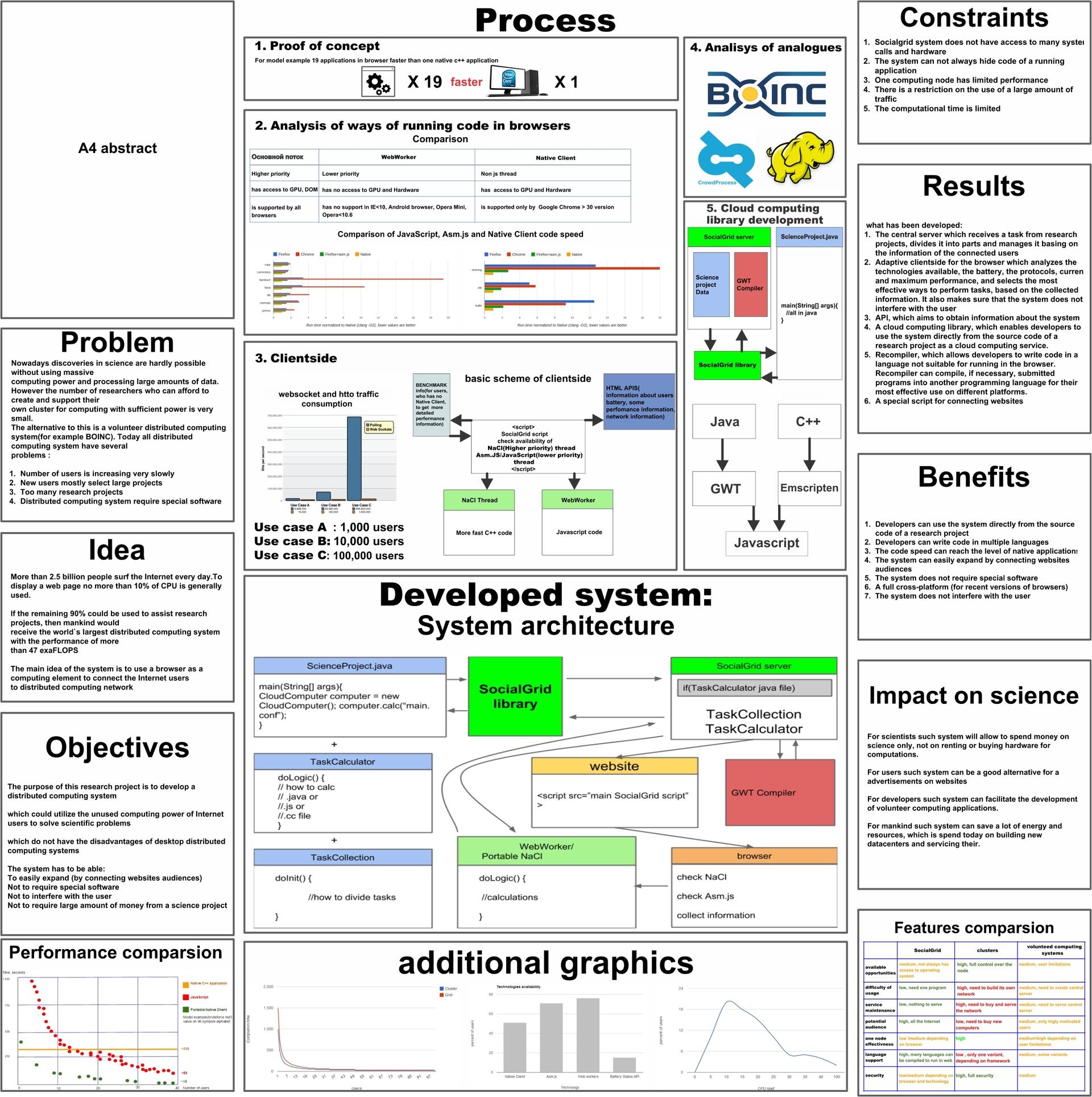 Система распределенных вычислений на основе браузеров посетителей сайта