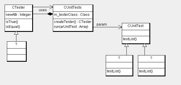 Unit Test. UML. Диаграмма разработанных классов