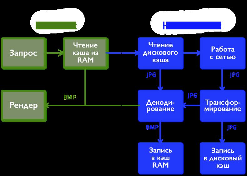 Какую библиотеку работы с HTTP в Android выбрать? / Хабр