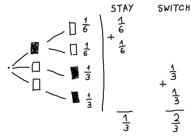 Монти Холл Дерево решений 3