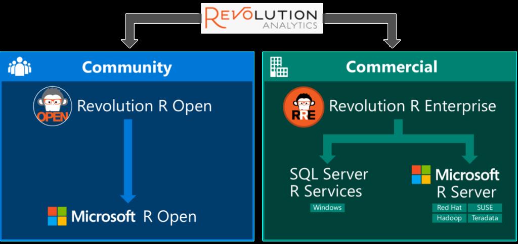 Revolution R переименован в Microsoft R и доступен бесплатно для разработчиков и студентов