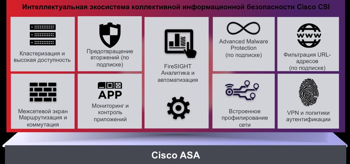 Новое решение Cisco по безопасности следующего поколения (NGFW + NGIPS + AM ...