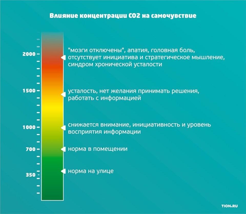 Недостаток кислорода в воздухе