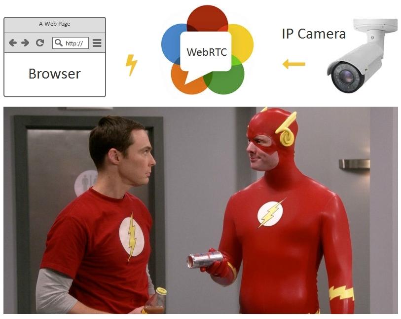 Браузерная WebRTC трансляция с RTSP IP-камеры с низкой задержкой